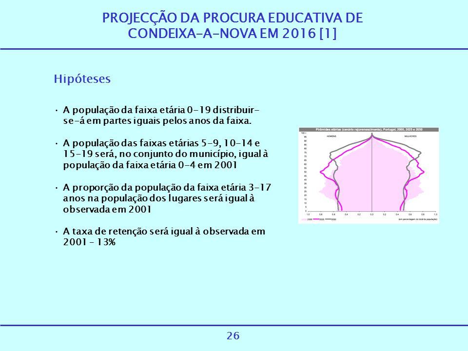 PROJECÇÃO DA PROCURA EDUCATIVA DE CONDEIXA-A-NOVA EM 2016 [1]